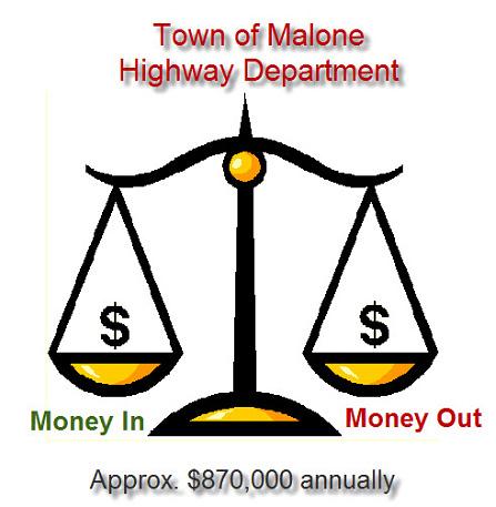Malone highway budget 447x457